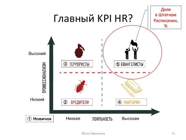 ГлавныйKPIHR? Доля вШтатном Расписании, % ©ОлегАфанасьев 11