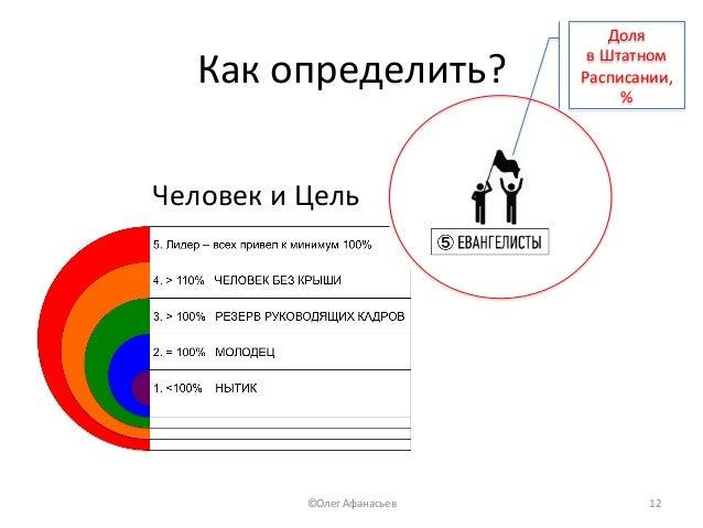 Какопределить? Доля вШтатном Расписании, % ЧеловекиЦель ©ОлегАфанасьев 12
