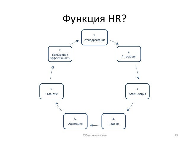 ФункцияHR? ©ОлегАфанасьев 13