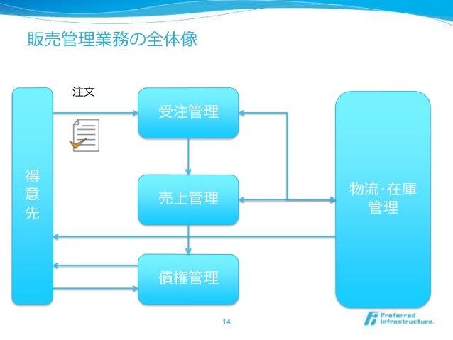 簡単売上・仕入管理 For EXCELの詳細情報 : Vector  …