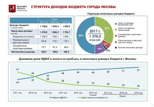 Бюджет Москвы на 2019 в цифрах