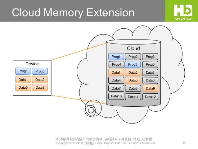 和沛移動股份有限公司機密資料,非經許可不得重製、轉載、或散播。 Copyright © 2016 和沛科技 Hope Bay Mobile, Inc. All rights reserved. 15 Cloud Memory Extension...