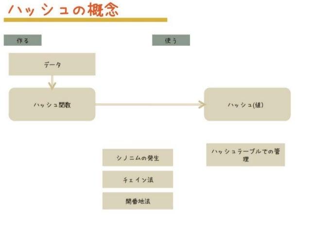 ハッシュ(値)ハッシュ関数 データ シノニムの発生 ハッシュテーブルでの管 理 チェイン法 開番地法 ハッシュの概念 作る 使う