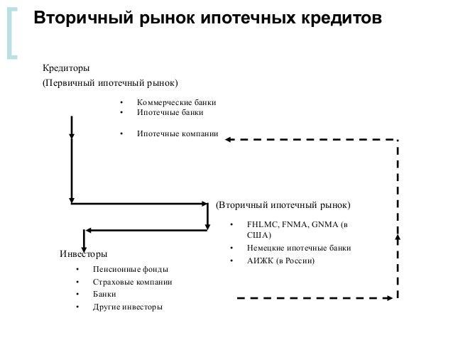 Первичный вторичный рынок ипотеки