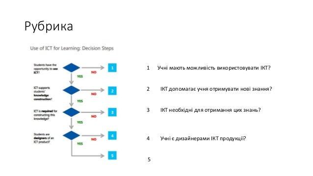 Рубрика 1 Учні мають можливість використовувати ІКТ? 2 ІКТ допомагає учня отримувати нові знання? 3 ІКТ необхідні для отри...