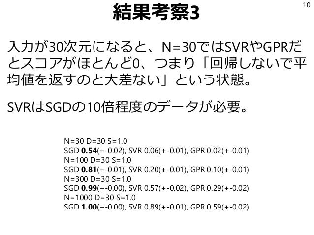 結果考察3 入力が30次元になると、N=30ではSVRやGPRだ とスコアがほとんど0、つまり「回帰しないで平 均値を返すのと大差ない」という状態。 SVRはSGDの10倍程度のデータが必要。 10 N=30 D=30 S=1.0 SGD 0....