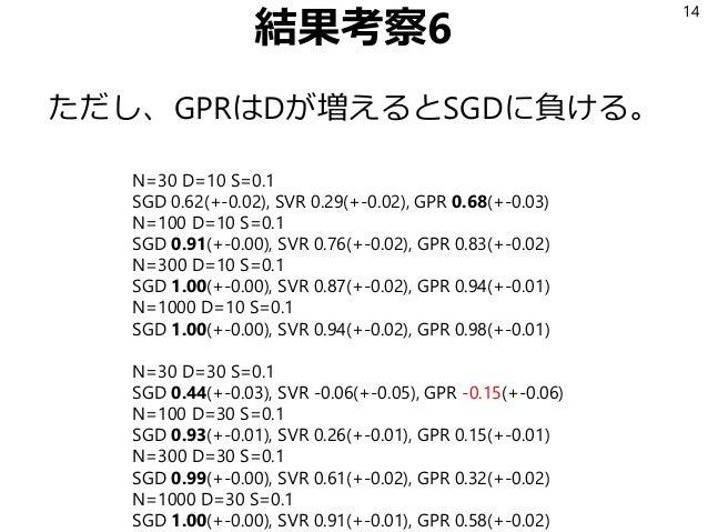 結果考察6 ただし、GPRはDが増えるとSGDに負ける。 14 N=30 D=10 S=0.1 SGD 0.62(+-0.02), SVR 0.29(+-0.02), GPR 0.68(+-0.03) N=100 D=10 S=0.1 SGD ...