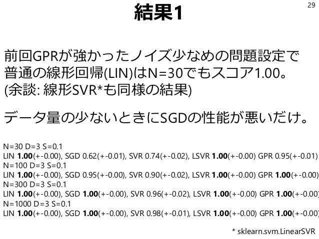 結果1 前回GPRが強かったノイズ少なめの問題設定で 普通の線形回帰(LIN)はN=30でもスコア1.00。 (余談: 線形SVR*も同様の結果) データ量の少ないときにSGDの性能が悪いだけ。 29 N=30 D=3 S=0.1 LIN 1....