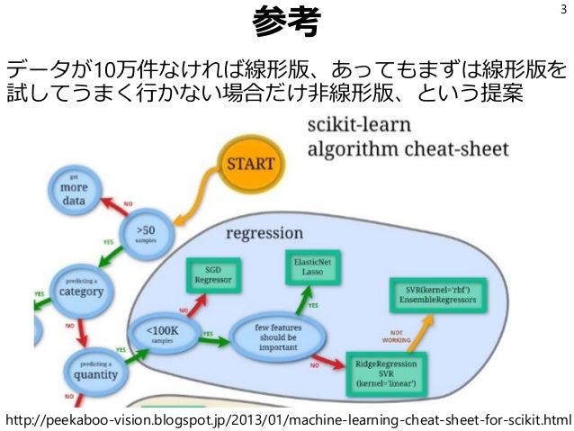 参考 データが10万件なければ線形版、あってもまずは線形版を 試してうまく行かない場合だけ非線形版、という提案 3 http://peekaboo-vision.blogspot.jp/2013/01/machine-learning-chea...