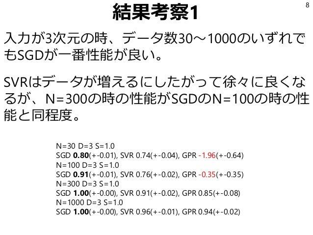 結果考察1 入力が3次元の時、データ数30~1000のいずれで もSGDが一番性能が良い。 SVRはデータが増えるにしたがって徐々に良くな るが、N=300の時の性能がSGDのN=100の時の性 能と同程度。 8 N=30 D=3 S=1.0 ...