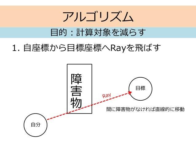 アルゴリズム 1. 自座標から目標座標へRayを飛ばす 目的:計算対象を減らす 自分 障 害 物 目標 間に障害物がなければ直線的に移動