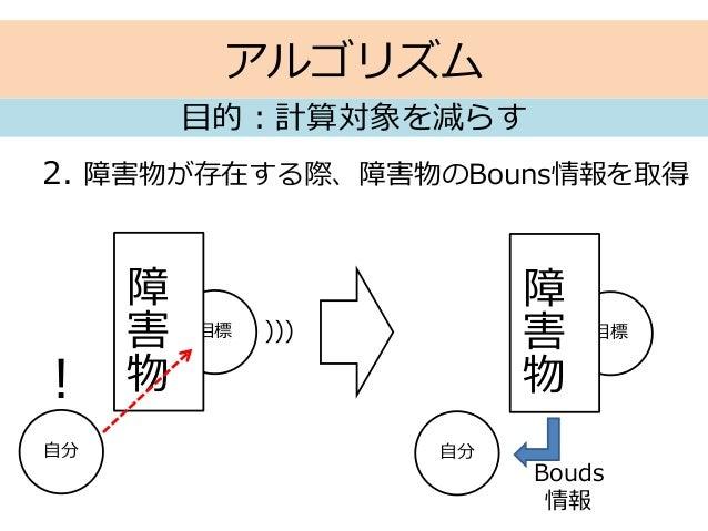 目標 アルゴリズム 2. 障害物が存在する際、障害物のBouns情報を取得 目的:計算対象を減らす 自分 障 害 物! ))) 目標 自分 障 害 物 Bouds 情報