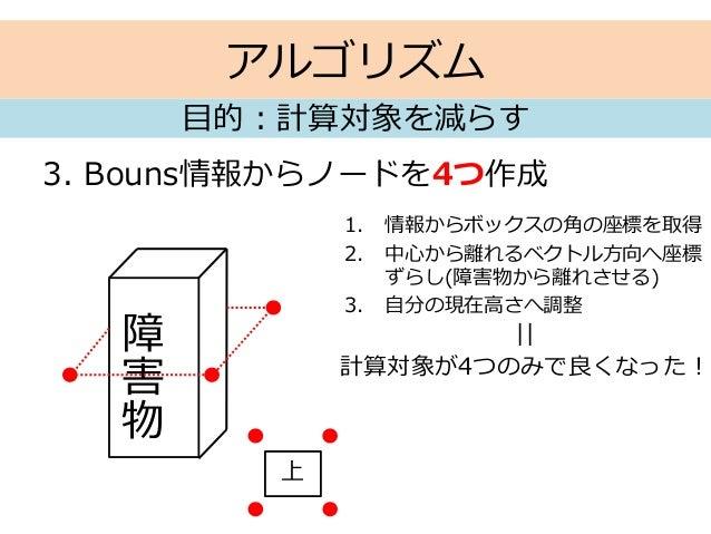 アルゴリズム 3. Bouns情報からノードを4つ作成 目的:計算対象を減らす 障 害 物 上 1. 情報からボックスの角の座標を取得 2. 中心から離れるベクトル方向へ座標 ずらし(障害物から離れさせる) 3. 自分の現在高さへ調整 || 計...