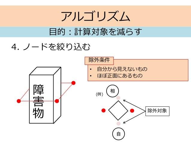 アルゴリズム 4. ノードを絞り込む 目的:計算対象を減らす 障 害 物 • 自分から見えないもの • ほぼ正面にあるもの 除外条件 自 相 除外対象 (例)