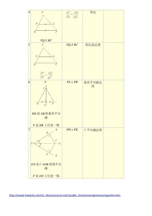 4 PQ // BC 等比 5 PQ // BC 等比逆定理 6 HK 是 AB 的垂直平分 線 P 是 HK 上任意一點 PA = PB 垂直平分線定 理 7 ON 是 AOB 的角平分 線 P 是 ON 上任意一點 PH = PK 平分線定...