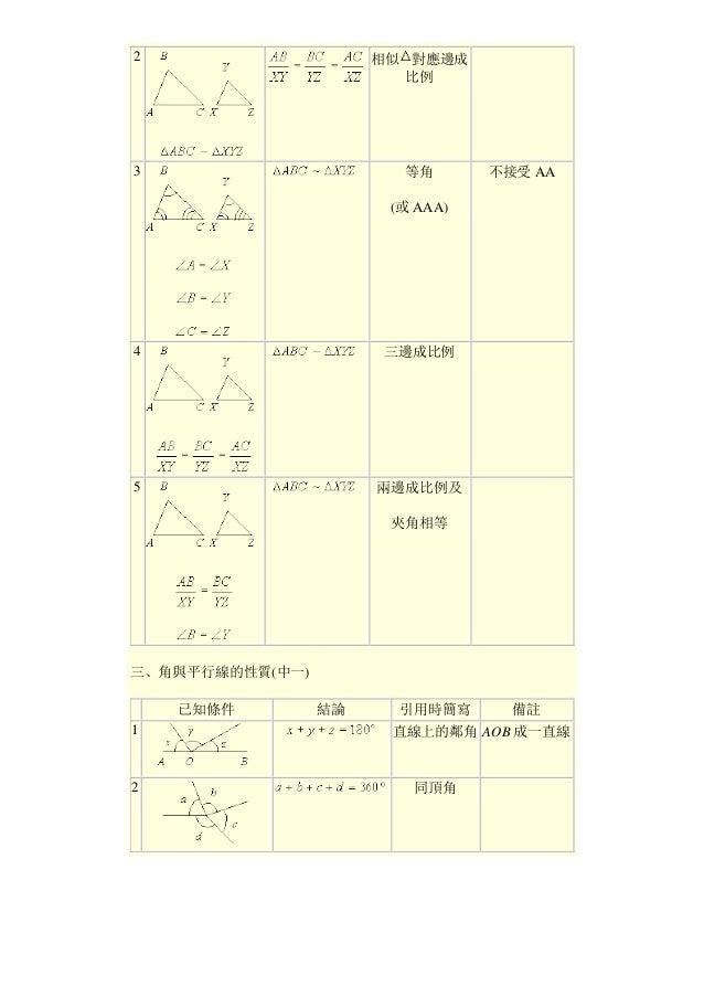 2 相似 對應邊成 比例 3 等角 (或 AAA) 不接受 AA 4 三邊成比例 5 兩邊成比例及 夾角相等 三、角與平行線的性質(中一) 已知條件 結論 引用時簡寫 備註 1 直線上的鄰角 AOB 成一直線 2 同頂角