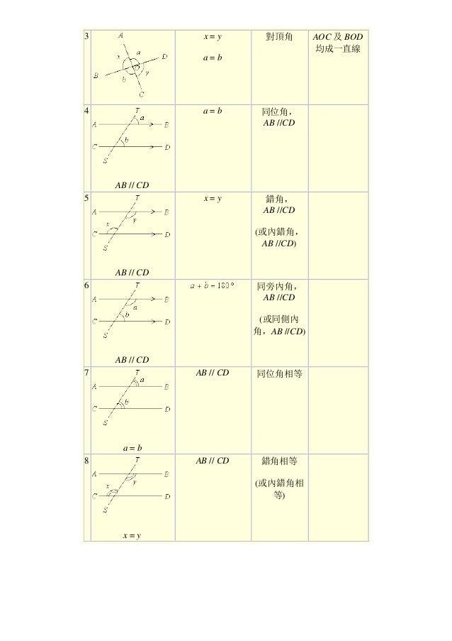 3 x = y a = b 對頂角 AOC 及 BOD 均成一直線 4 AB // CD a = b 同位角, AB //CD 5 AB // CD x = y 錯角, AB //CD (或內錯角, AB //CD) 6 AB // CD 同旁...