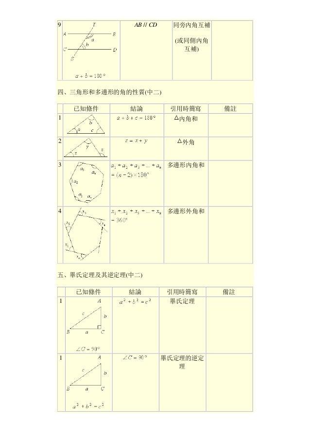 9 AB // CD 同旁內角互補 (或同側內角 互補) 四、三角形和多邊形的角的性質(中二) 已知條件 結論 引用時簡寫 備註 1 內角和 2 外角 3 多邊形內角和 4 多邊形外角和 五、畢氏定理及其逆定理(中二) 已知條件 結論 引用時簡...