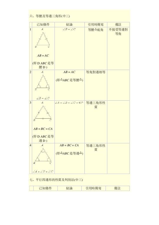 六、等腰及等邊三角形(中三) 已知條件 結論 引用時簡寫 備註 1 AB = AC (即 D ABC 是等 腰 D ) 等腰 底角 不接受等邊對 等角 2 AB = AC (即 ABC 是等腰 ) 等角對邊相等 3 AB = BC = CA (...