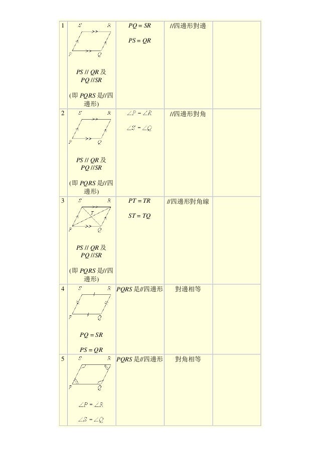 1 PS // QR 及 PQ //SR (即 PQRS 是//四 邊形) PQ = SR PS = QR //四邊形對邊 2 PS // QR 及 PQ //SR (即 PQRS 是//四 邊形) //四邊形對角 3 PS // QR 及 P...