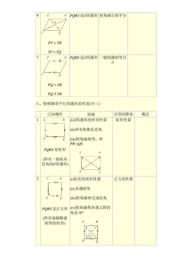 6 PT = TR ST = TQ PQRS 是//四邊形 對角線互相平分 7 PQ = SR PQ // SR PQRS 是//四邊形 一組對邊相等且 // 八、特殊類型平行四邊形的性質(中三) 已知條件 結論 引用時簡寫 備註 1 PQRS...