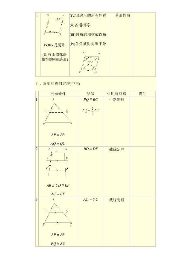 3 PQRS 是菱形 (即有兩條鄰邊 相等的//四邊形) (i)//四邊形的所有性質 (ii)各邊相等 (iii)對角線相交成直角 (iv)各角被對角線平分 菱形性質 九、重要的幾何定理(中三) 已知條件 結論 引用時簡寫 備註 1 AP = ...
