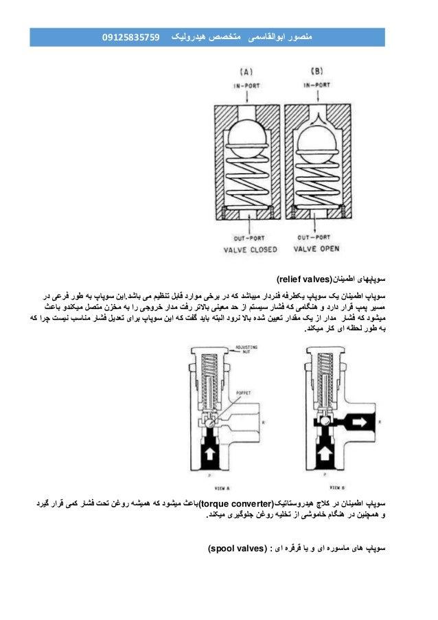 هیدرولیک متخصص ابوالقاسمی منصور90759859190 سوپاپهایاطمینان(relief valves) در فرعی طور به سوپاپ باشد...