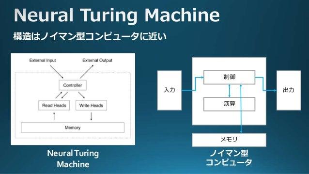 この部分は通常のRNN (LSTM) ヘッドは外部メモリに対し て、計算に使う部分の選定 や書き換えを行う 中央のコントローラー はヘッドの動作をコン トロール
