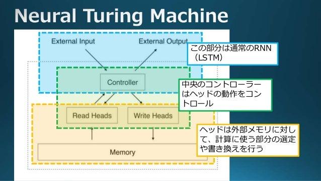 コントローラー :データの入出力を処理するインターフェース メモリ :RAMに似た働きを行うデータ格納スペース ヘッド :メモリにデータを書き込んだり、読み込んだりする機能 ・・・・・・ ヘッド メモリ コントローラー ヘッドを操作 するための...