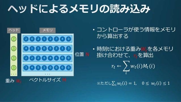 2 1 2 7 4 020 4 0 0 2 1 311 2 4 4 1 0 022 3 3 0 0 0 054 ・・・ 0.2 0.3 0.1 0.3 ・・・ ヘッド メモリ 位置 N ベクトルサイズ M重み 𝑊𝑡 LSTMのように、メモリを更...