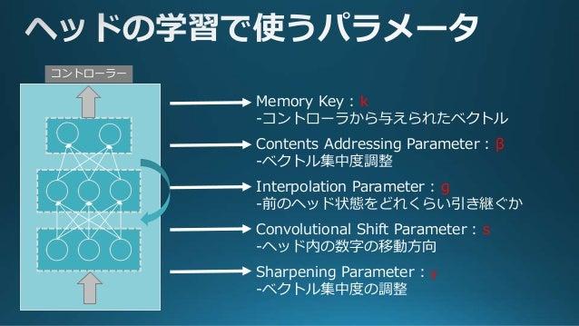 画像引用元:https://arxiv.org/pdf/1410.5401v2.pdf ステップ① ステップ② ステップ③ ステップ④ 前ページの5つのパラメータと直前のメモリ、ヘッド重みを用いて ④ステップを通じて学習を行う