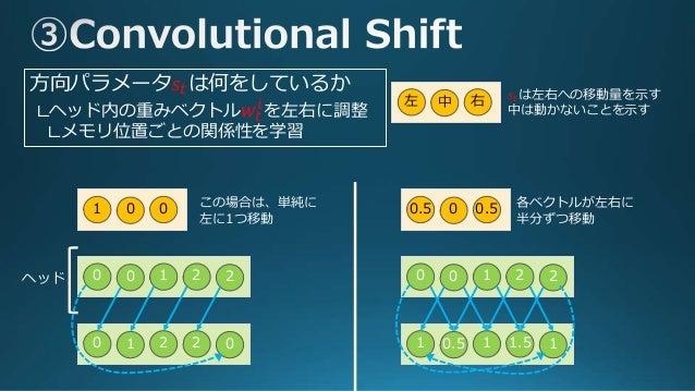 Convolutional Shiftで出力された𝑤𝑡に対して、集中度 パラメータ𝛾𝑡をかけ整形し、最終ヘッドの重み𝑤𝑡を生成 𝑤𝑡 ← 𝑤𝑡(𝑖) 𝛾𝑡 𝑗 𝑤𝑡(𝑗) 𝛾𝑡 ~ ~ ~