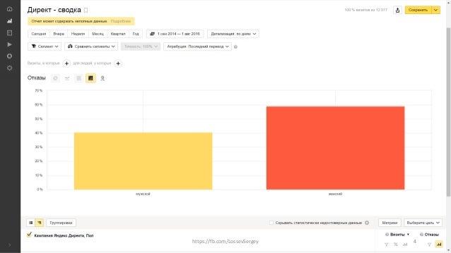 Yandex директ api как сделать так чтобы реклама не всплывала в яндексе