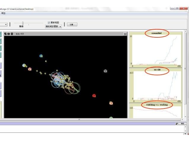 [界面]模 型的圖 形介面 [程序]後臺控制程式 [添加]添加 右側可選擇 的控制項 1、安装并运行程序,介绍几个主要的控件,[界面]模型的图形界面,[程 序]后台控制程序,[添加]添加右侧可选择的控件,[速度]调节图形界面运 行的速度,[更新...