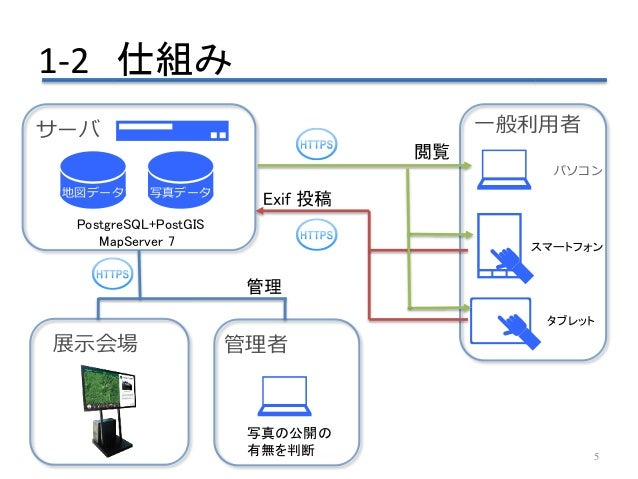 1-2 仕組み 5 地図データ 一般利用者 パソコン スマートフォン タブレット サーバ 写真データ 展示会場 管理者 写真の公開の 有無を判断 Exif 投稿 閲覧 管理 PostgreSQL+PostGIS MapServer 7