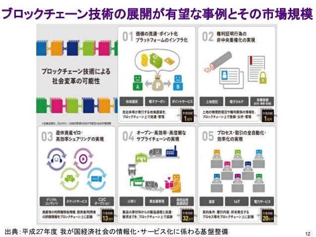 12 ブロックチェーン技術の展開が有望な事例とその市場規模 出典:平成27年度 我が国経済社会の情報化・サービス化に係わる基盤整備