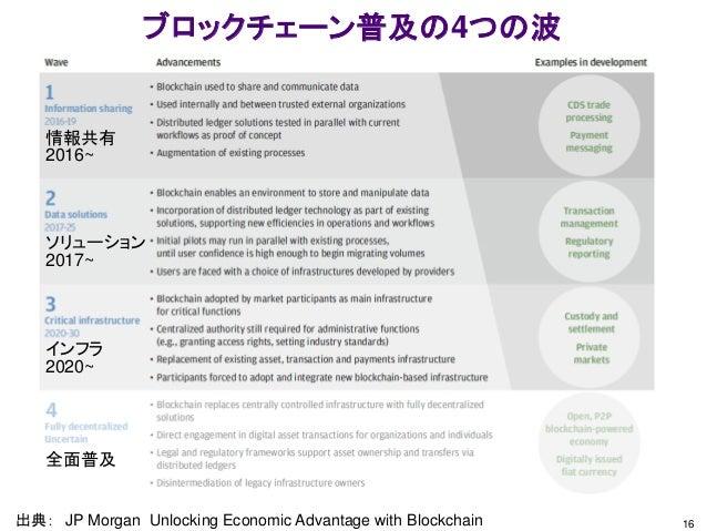 16 ブロックチェーン普及の4つの波 出典: JP Morgan Unlocking Economic Advantage with Blockchain 情報共有 2016~ ソリューション 2017~ インフラ 2020~ 全面普及