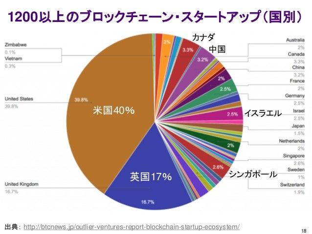 18 1200以上のブロックチェーン・スタートアップ(国別) 出典: http://btcnews.jp/outlier-ventures-report-blockchain-startup-ecosystem/ 米国40% 英国17% カナダ...