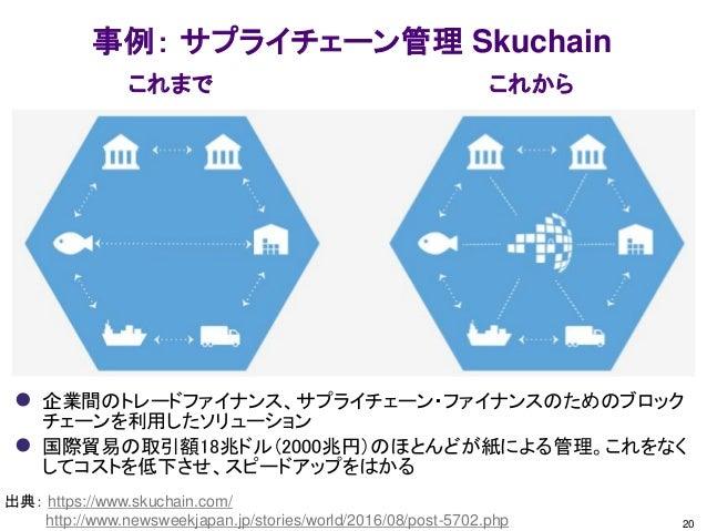 20 事例: サプライチェーン管理 Skuchain これまで これから 出典: https://www.skuchain.com/ http://www.newsweekjapan.jp/stories/world/2016/08/post-...