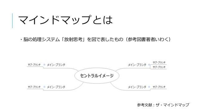 マインドマップとは ・脳の処理システム「放射思考」を図で表したもの(参考図書著者いわく) 参考文献:ザ・マインドマップ