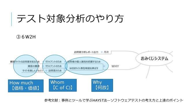 テスト対象分析のやり方 ③6W2H Why 【何故】 Whom 【C of C)】 How much 【価格・価値】 参考文献:事例とツールで学ぶHAYST法―ソフトウェアテストの考え方と上達のポイント
