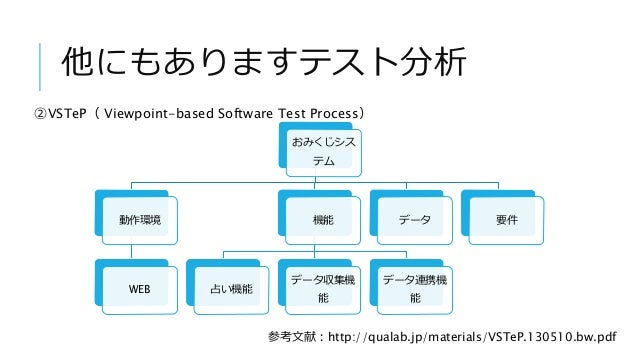 他にもありますテスト分析 ②VSTeP( Viewpoint-based Software Test Process) おみくじシス テム 動作環境 WEB 機能 占い機能 データ収集機 能 データ連携機 能 データ 要件 参考文献:http:...