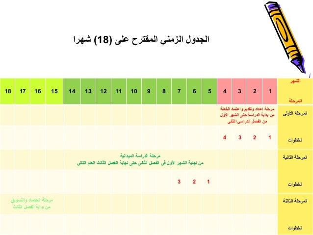 على المقترح الزمني الجدول(18)شهرا 25 الشهر المرحلة 123456789101112131415161718 األولى المرحلة الخطوات ...