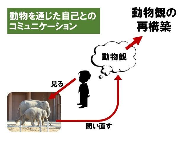 動物を通じた自己との コミュニケーション 動物観の 再構築 動物観