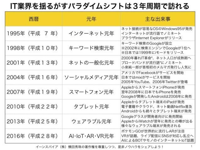 IT業界を揺るがすパラダイムシフトは3年周期で訪れる イーンスパイア(株)横田秀珠の著作権を尊重しつつ、是非ノウハウをシェアしよう! 1 西暦 元年 主な出来事 1995年(平成 7 年) インターネット元年 ネット接続が容易なOSのWindo...