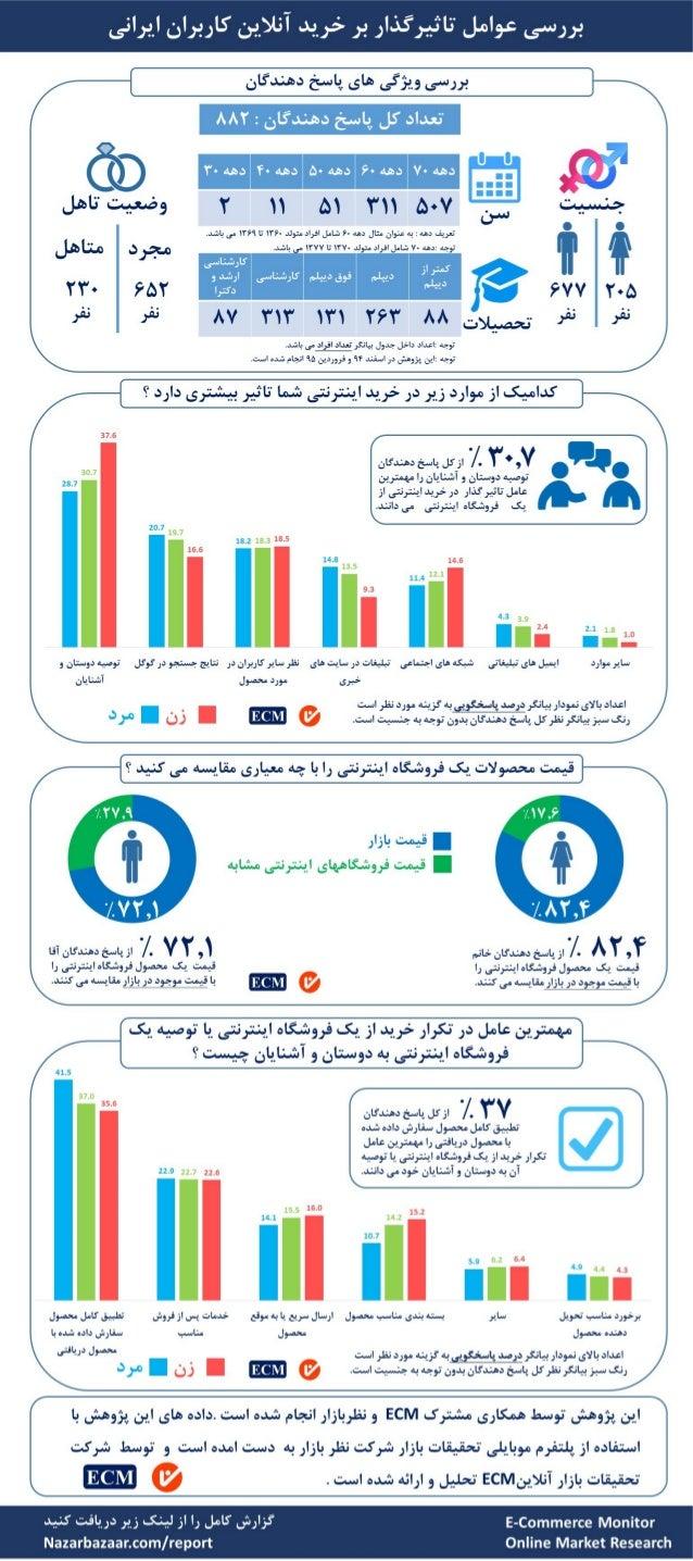 اینفوگرافیک عوامل موثر بر خرید اینترنتی کاربران ایرانی