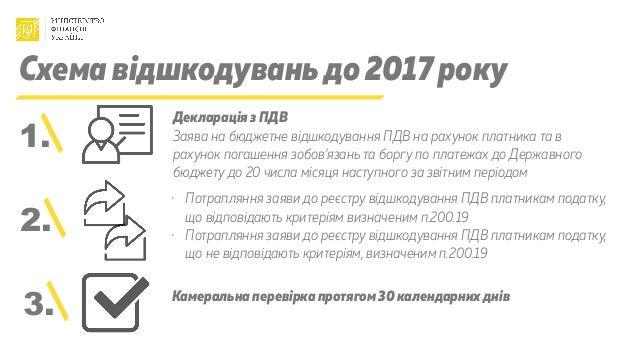 Схема відшкодуваньдо 2017 року Декларація з ПДВ Заява на бюджетне відшкодування ПДВ на рахунок платника та в рахунок погаш...