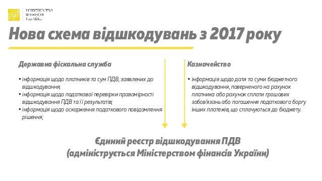 Державна фіскальна служба Казначейство Нова схема відшкодуваньз 2017 року • інформація щодо платників та сум ПДВ, заявлени...