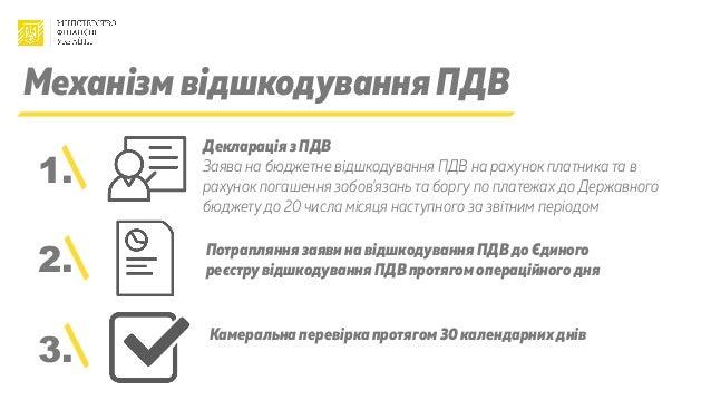 Механізм відшкодування ПДВ Декларація з ПДВ Заява на бюджетне відшкодування ПДВ на рахунок платника та в рахунок погашення...