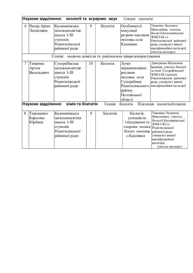 підсумки  районного конкрсу захисту  рнту Slide 3